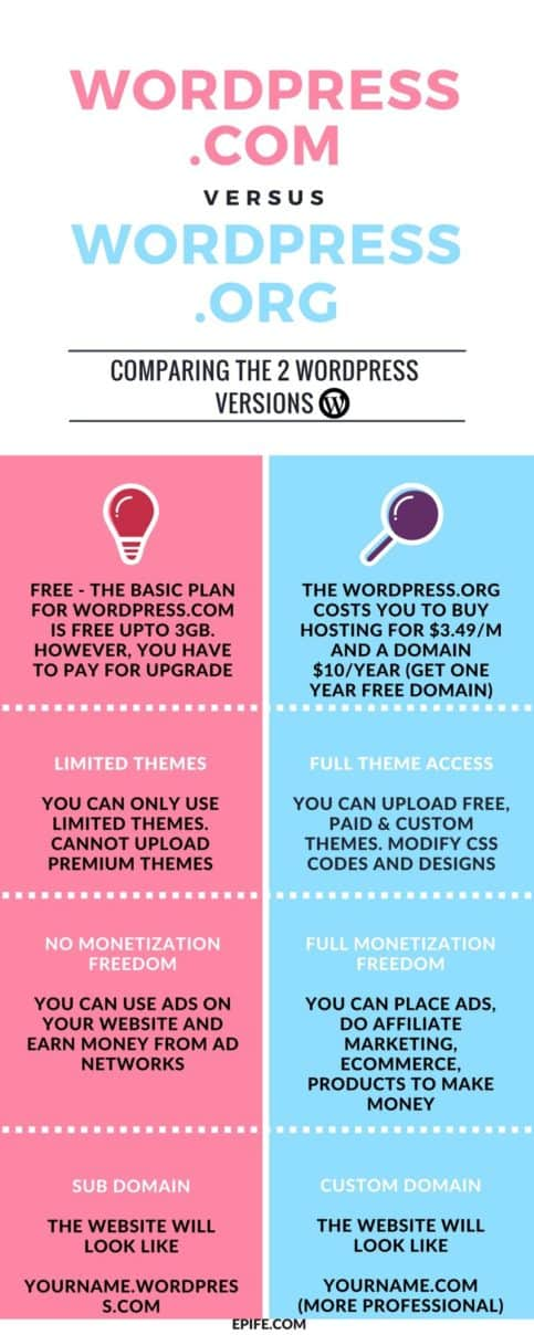 Are you still confused? WordPress.com vs wordpress.org - what's better blogging platform? What should you choose to start a profitable blog? Get the differences between wordpress.com vs wordpress.org. Click to see the full comparison #wordpress #bloggingtips #blogging #business