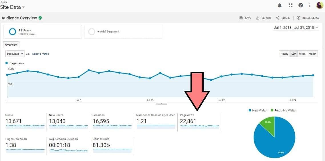 increased blog traffic -