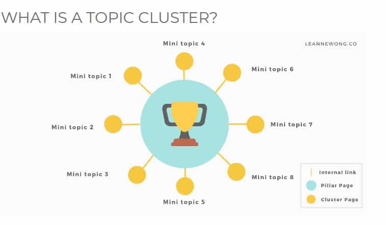 topic cluster seo model to rank a new site on search engines