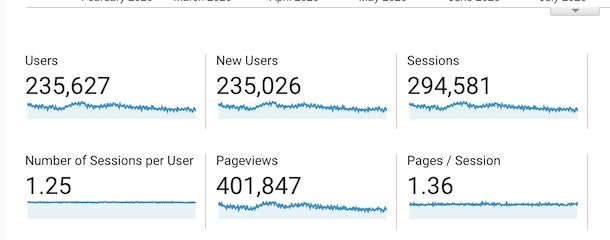 get more blog traffic ebook proofs